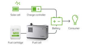EFOY Pro fuel cells - Hydrocell Oy